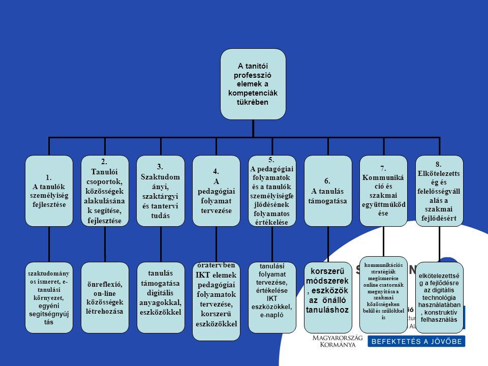 Tanulói csoportok, közösségek alakulásának segítése, fejlesztése 3.