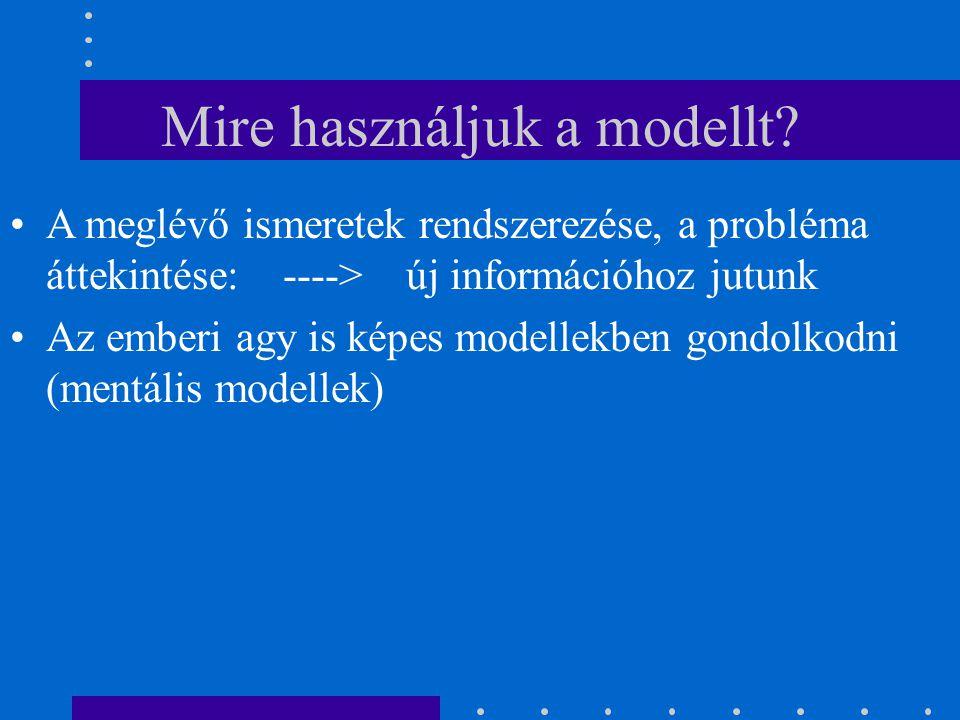 Mire használjuk a modellt