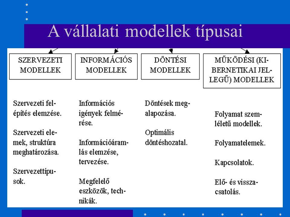 A vállalati modellek típusai