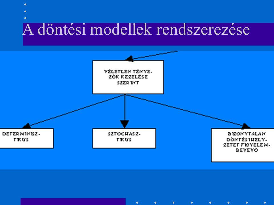 A döntési modellek rendszerezése