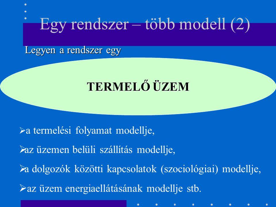 Egy rendszer – több modell (2)