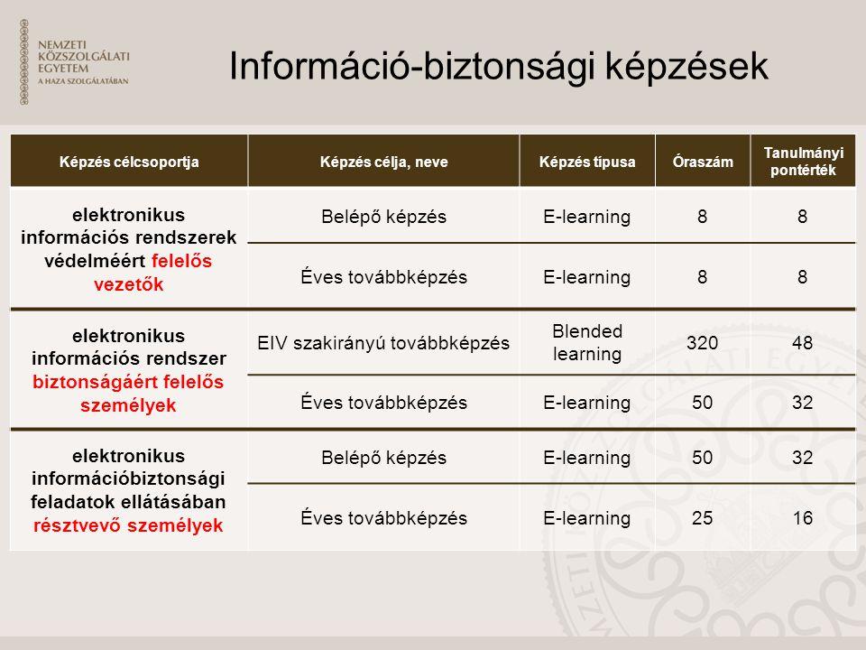 Információ-biztonsági képzések