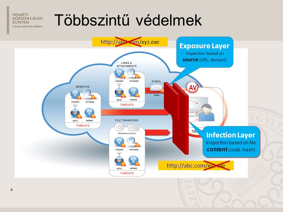 Többszintű védelmek Exposure Layer Infection Layer AV