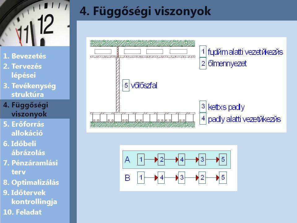4. Függőségi viszonyok 1. Bevezetés 2. Tervezés lépései 3. Tevékenység