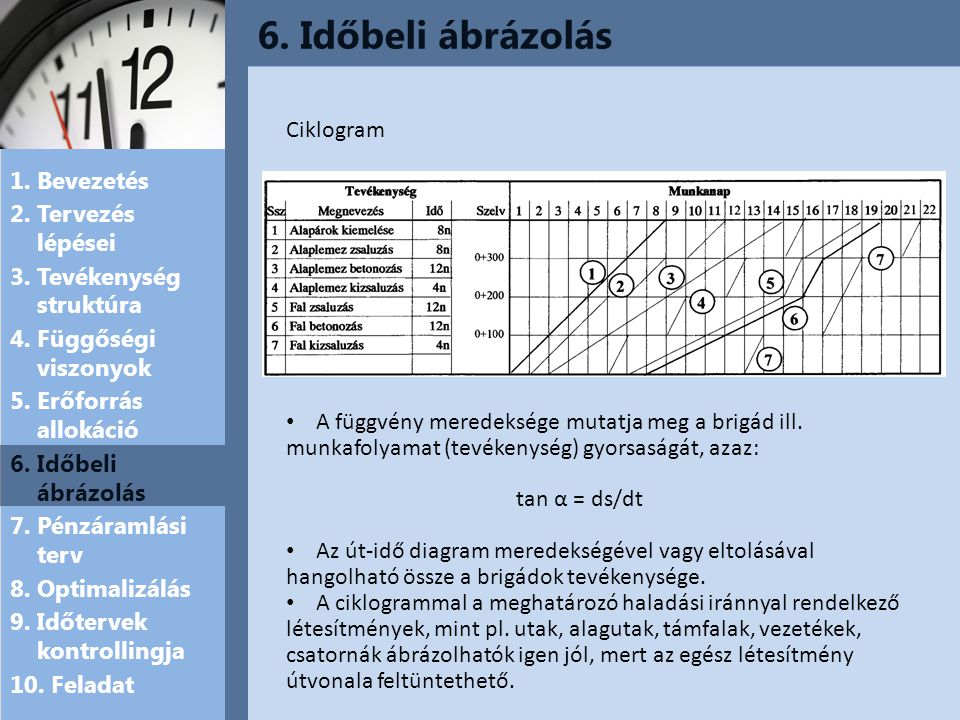 6. Időbeli ábrázolás Ciklogram