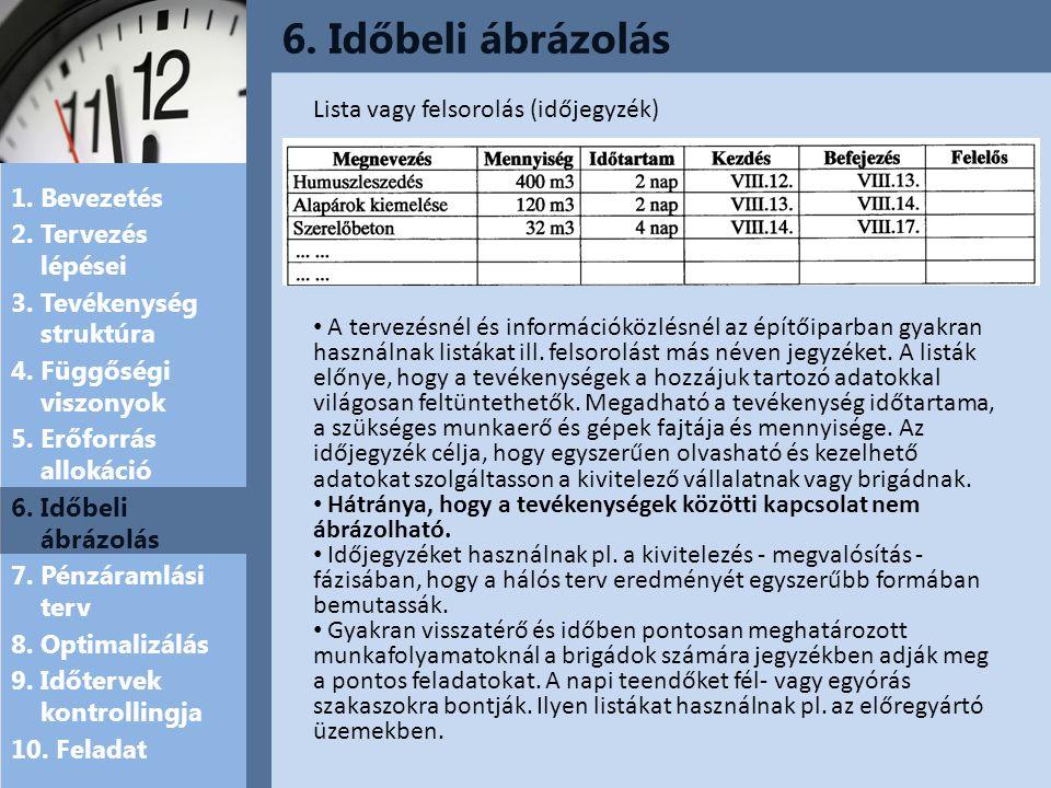 6. Időbeli ábrázolás Lista vagy felsorolás (időjegyzék)