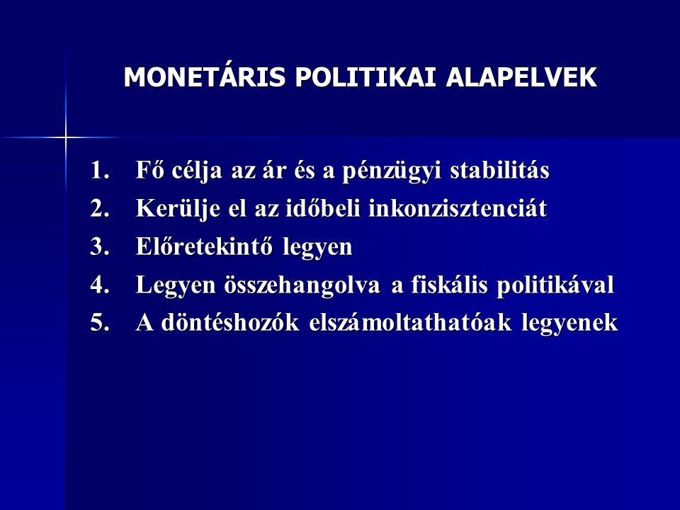 MONETÁRIS POLITIKAI ALAPELVEK
