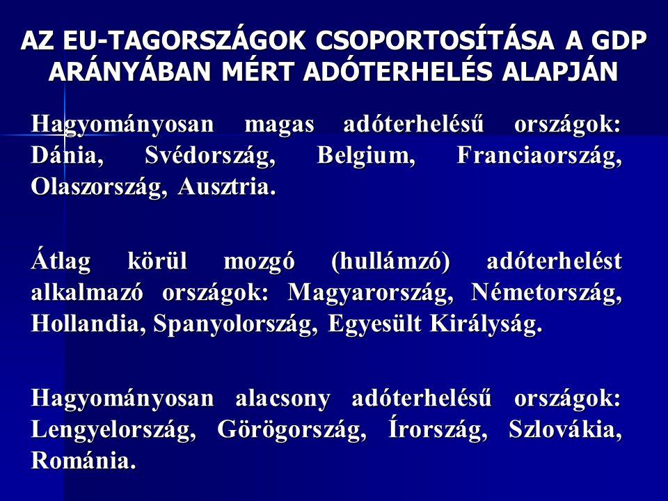 AZ EU-TAGORSZÁGOK CSOPORTOSÍTÁSA A GDP ARÁNYÁBAN MÉRT ADÓTERHELÉS ALAPJÁN