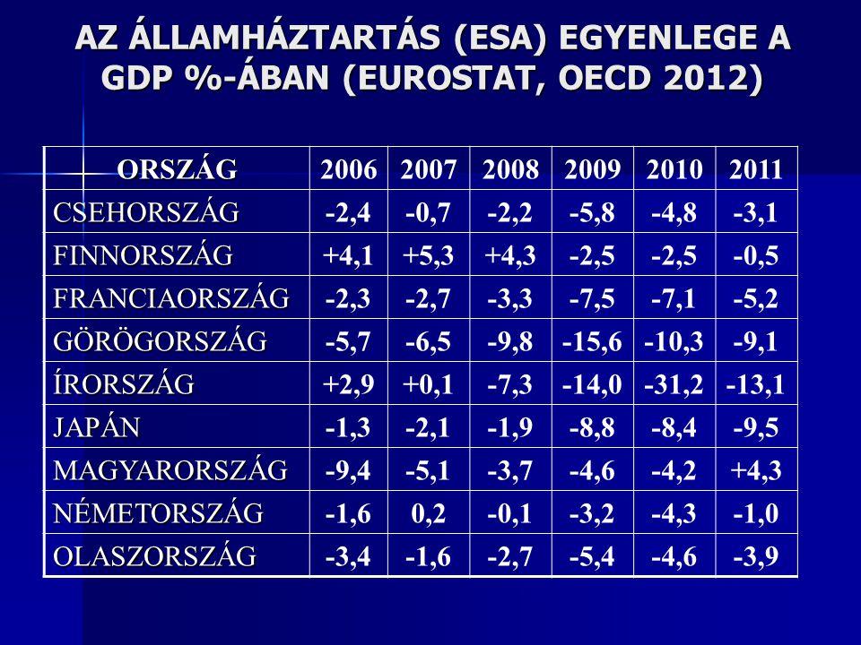 AZ ÁLLAMHÁZTARTÁS (ESA) EGYENLEGE A GDP %-ÁBAN (EUROSTAT, OECD 2012)
