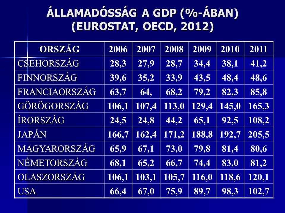 ÁLLAMADÓSSÁG A GDP (%-ÁBAN) (EUROSTAT, OECD, 2012)