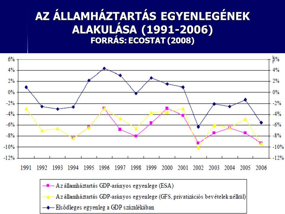 AZ ÁLLAMHÁZTARTÁS EGYENLEGÉNEK ALAKULÁSA (1991-2006) FORRÁS: ECOSTAT (2008)