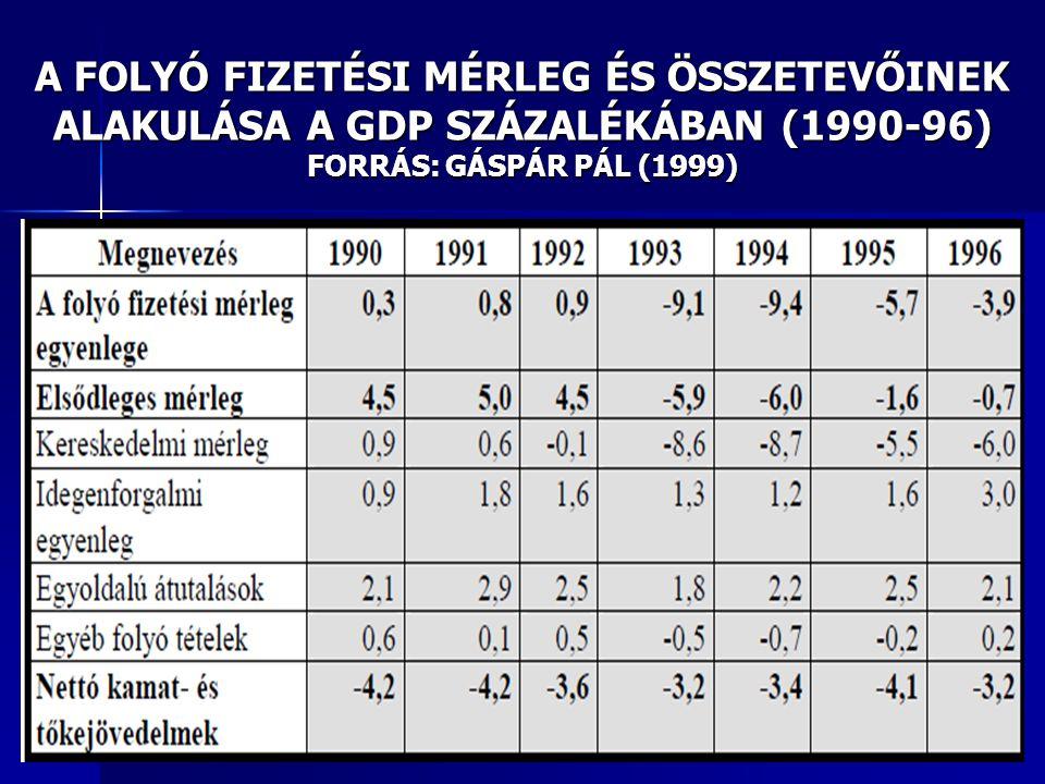 A FOLYÓ FIZETÉSI MÉRLEG ÉS ÖSSZETEVŐINEK ALAKULÁSA A GDP SZÁZALÉKÁBAN (1990-96) FORRÁS: GÁSPÁR PÁL (1999)