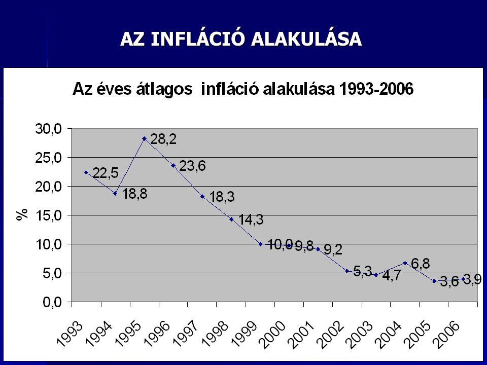AZ INFLÁCIÓ ALAKULÁSA