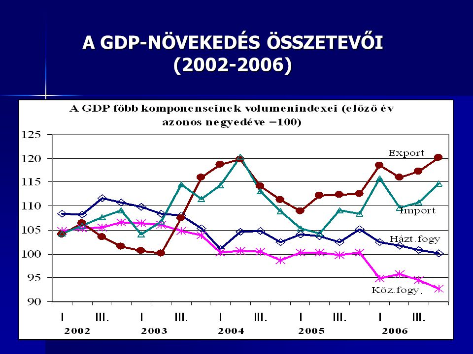 A GDP-NÖVEKEDÉS ÖSSZETEVŐI (2002-2006)