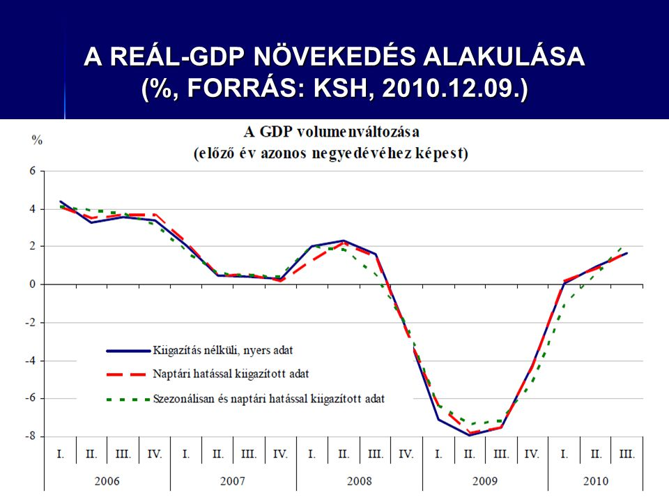A REÁL-GDP NÖVEKEDÉS ALAKULÁSA (%, FORRÁS: KSH, 2010.12.09.)
