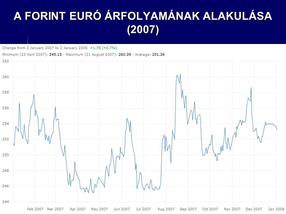 A FORINT EURÓ ÁRFOLYAMÁNAK ALAKULÁSA (2007)