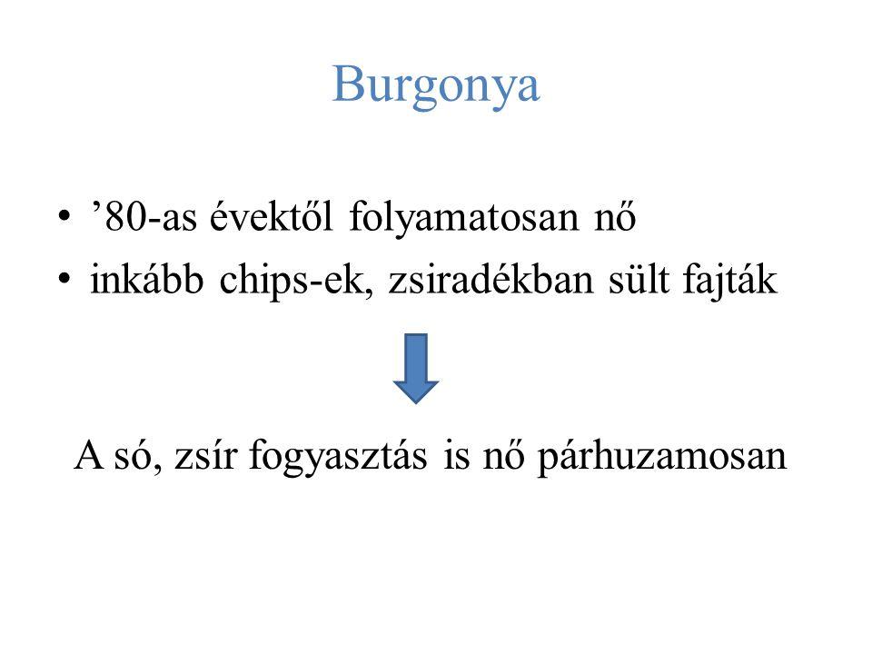 Burgonya '80-as évektől folyamatosan nő