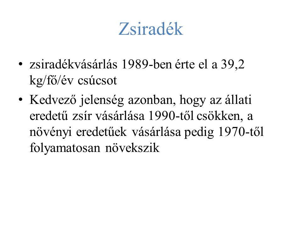 Zsiradék zsiradékvásárlás 1989-ben érte el a 39,2 kg/fő/év csúcsot