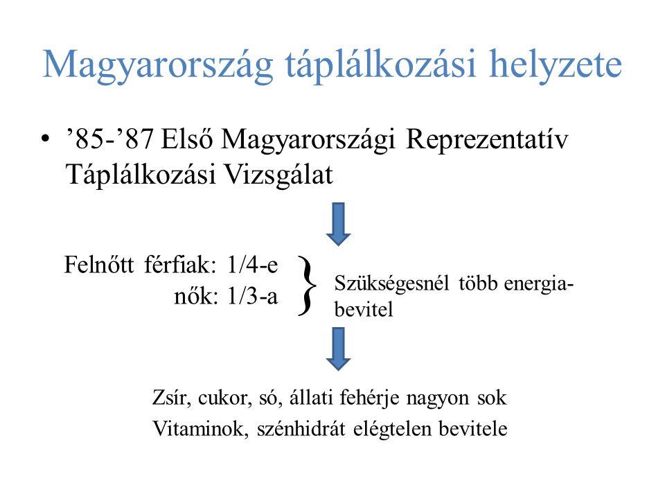 Magyarország táplálkozási helyzete