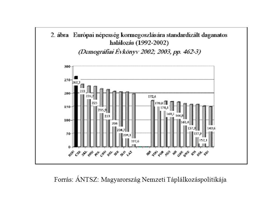 Forrás: ÁNTSZ: Magyarország Nemzeti Táplálkozáspolitikája