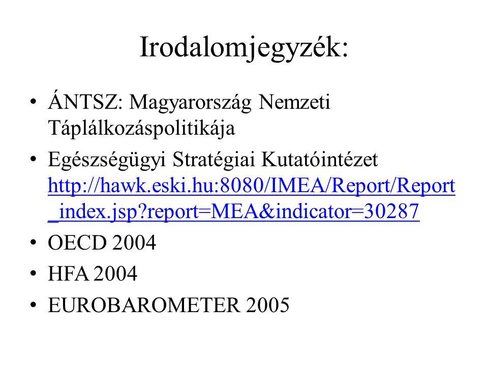 Irodalomjegyzék: ÁNTSZ: Magyarország Nemzeti Táplálkozáspolitikája