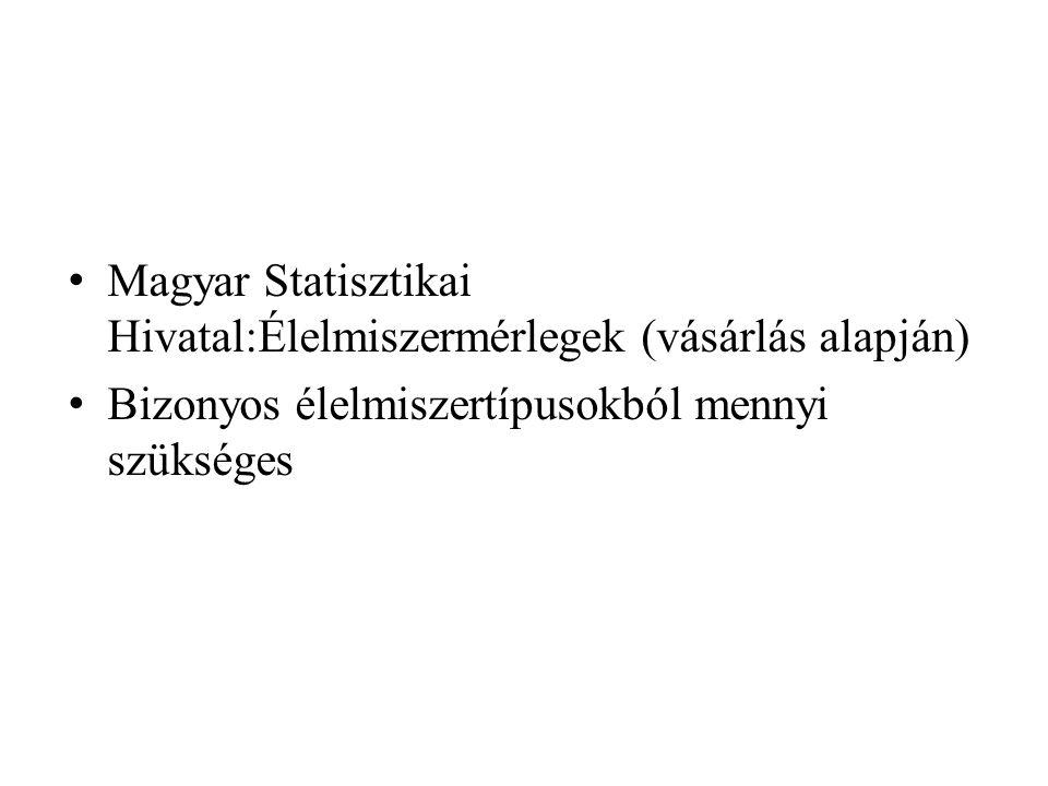 Magyar Statisztikai Hivatal:Élelmiszermérlegek (vásárlás alapján)
