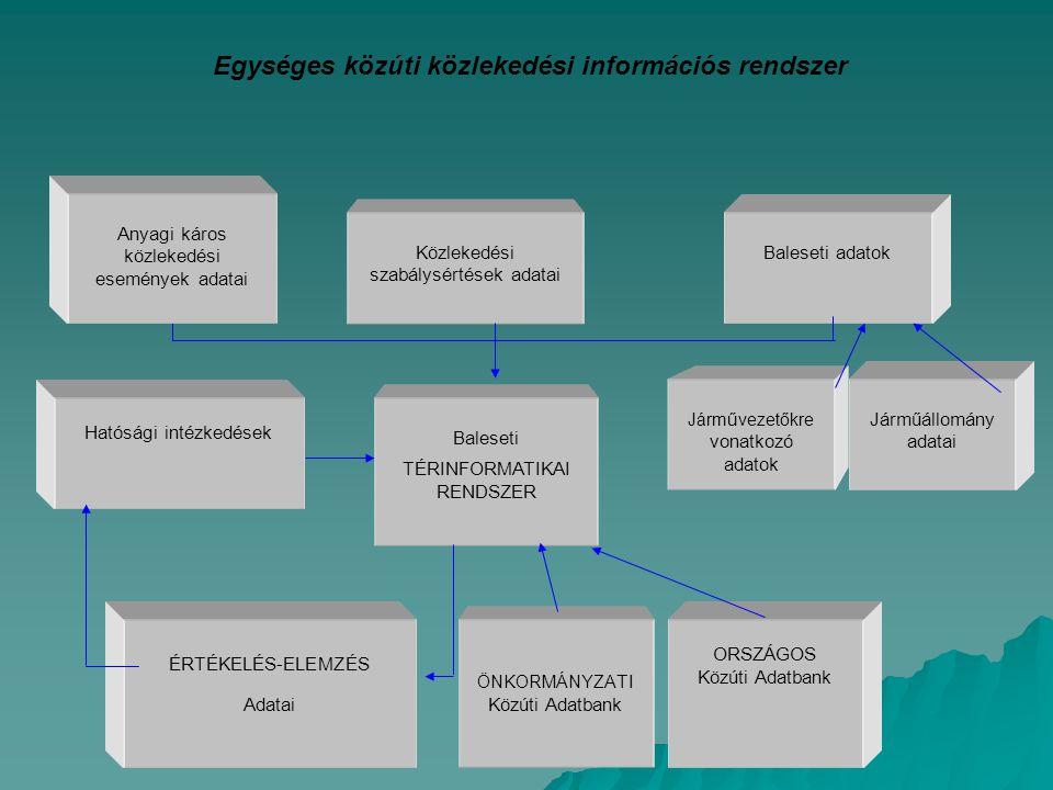 Egységes közúti közlekedési információs rendszer