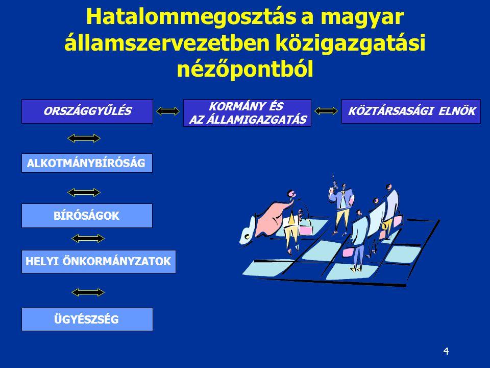 Hatalommegosztás a magyar államszervezetben közigazgatási nézőpontból