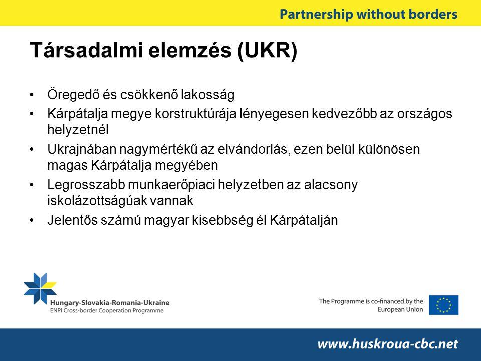 Társadalmi elemzés (UKR)