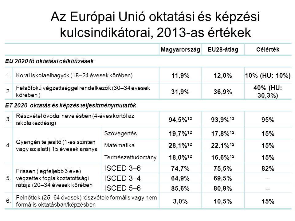 Az Európai Unió oktatási és képzési kulcsindikátorai, 2013-as értékek