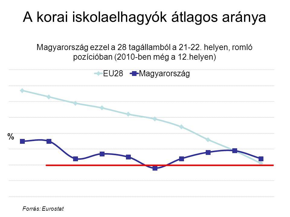 A korai iskolaelhagyók átlagos aránya Magyarország ezzel a 28 tagállamból a 21-22. helyen, romló pozícióban (2010-ben még a 12.helyen)