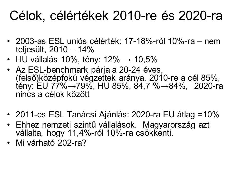 Célok, célértékek 2010-re és 2020-ra
