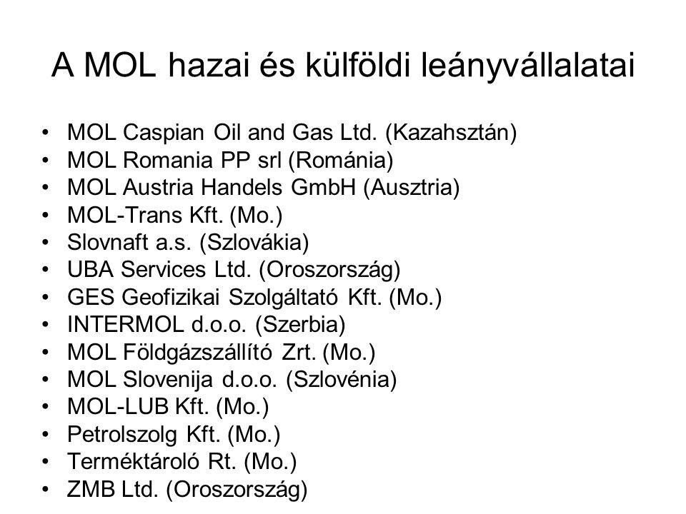 A MOL hazai és külföldi leányvállalatai
