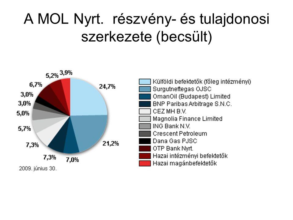 A MOL Nyrt. részvény- és tulajdonosi szerkezete (becsült)