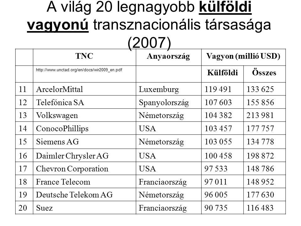 A világ 20 legnagyobb külföldi vagyonú transznacionális társasága (2007)