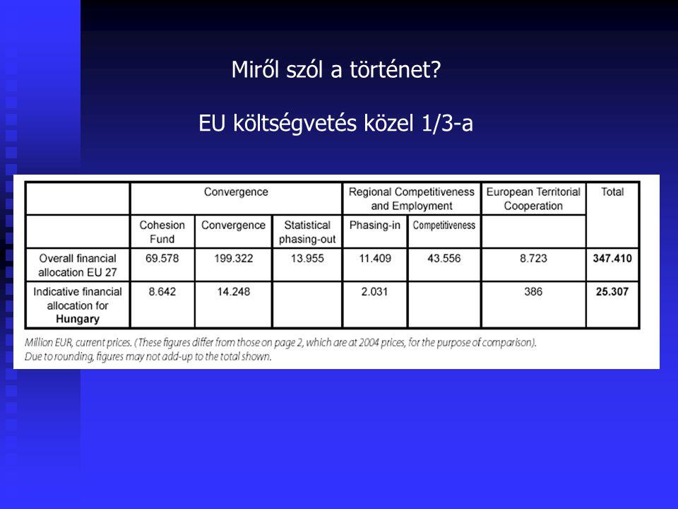 EU költségvetés közel 1/3-a
