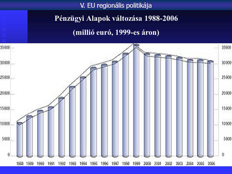 Pénzügyi Alapok változása 1988-2006