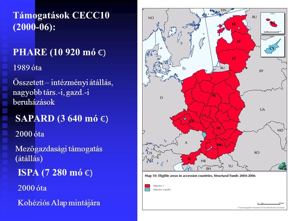 Támogatások CECC10 (2000-06): PHARE (10 920 mó €) SAPARD (3 640 mó €)