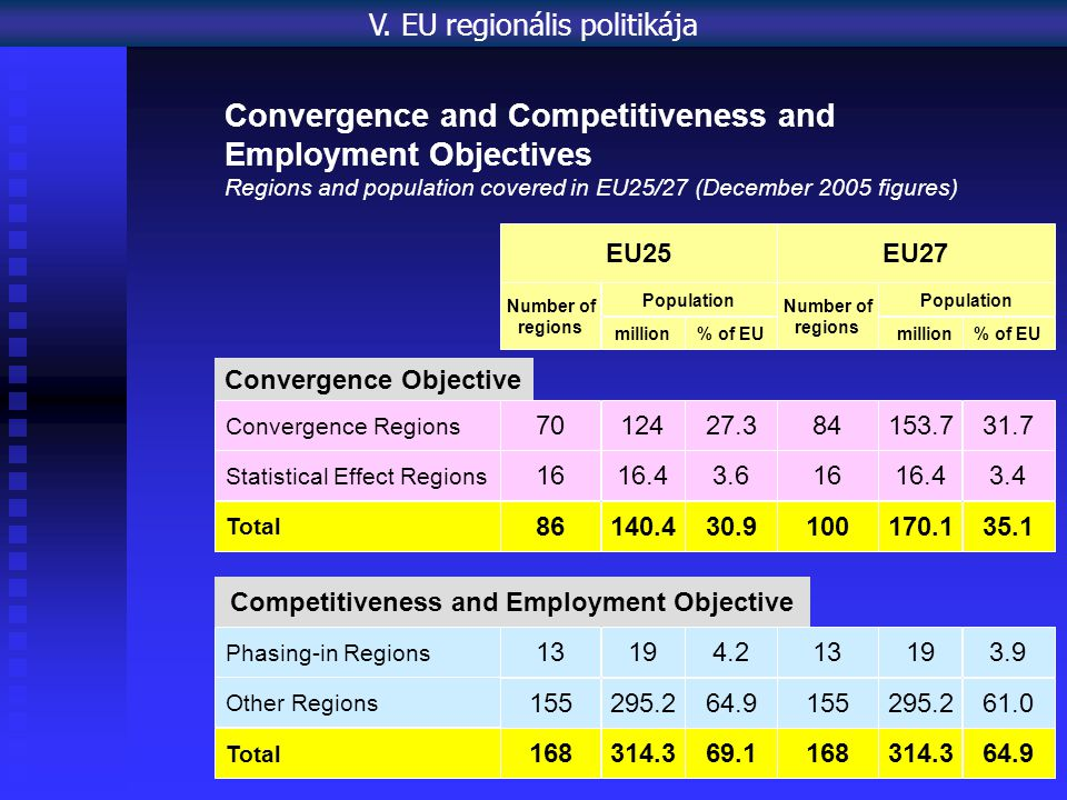 Competitiveness and Employment Objective Convergence Objective