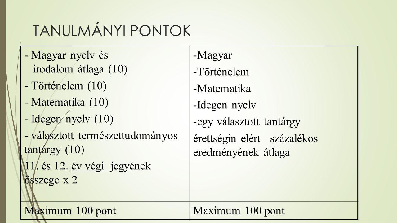 TANULMÁNYI PONTOK Magyar nyelv és irodalom átlaga (10) Történelem (10)