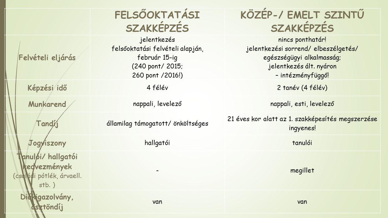 FELSŐOKTATÁSI SZAKKÉPZÉS KÖZÉP-/ EMELT SZINTŰ SZAKKÉPZÉS