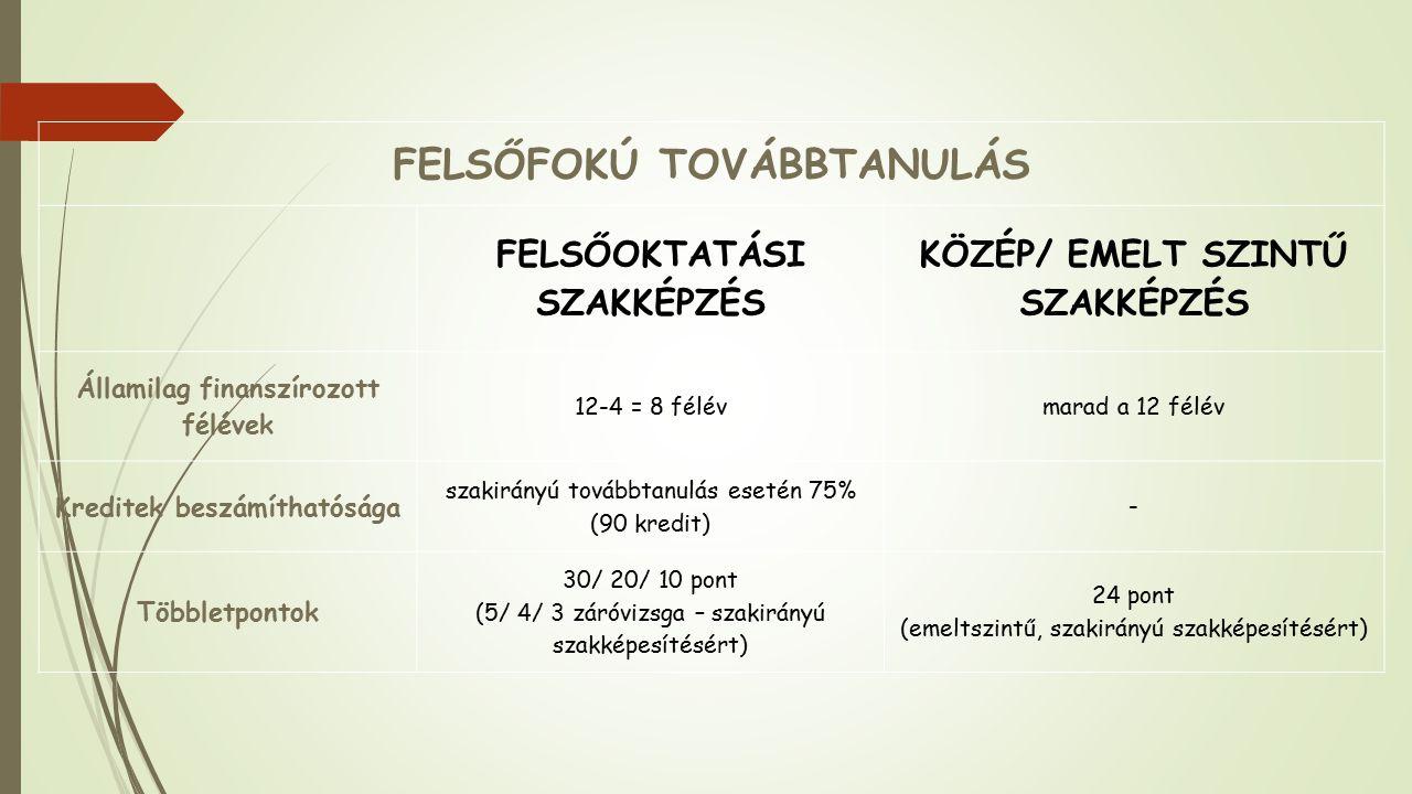 FELSŐFOKÚ TOVÁBBTANULÁS