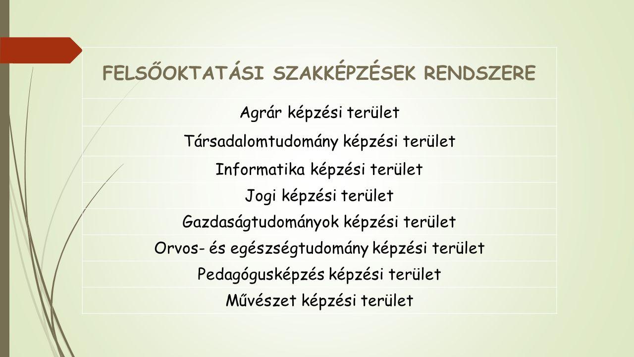 FELSŐOKTATÁSI SZAKKÉPZÉSEK RENDSZERE