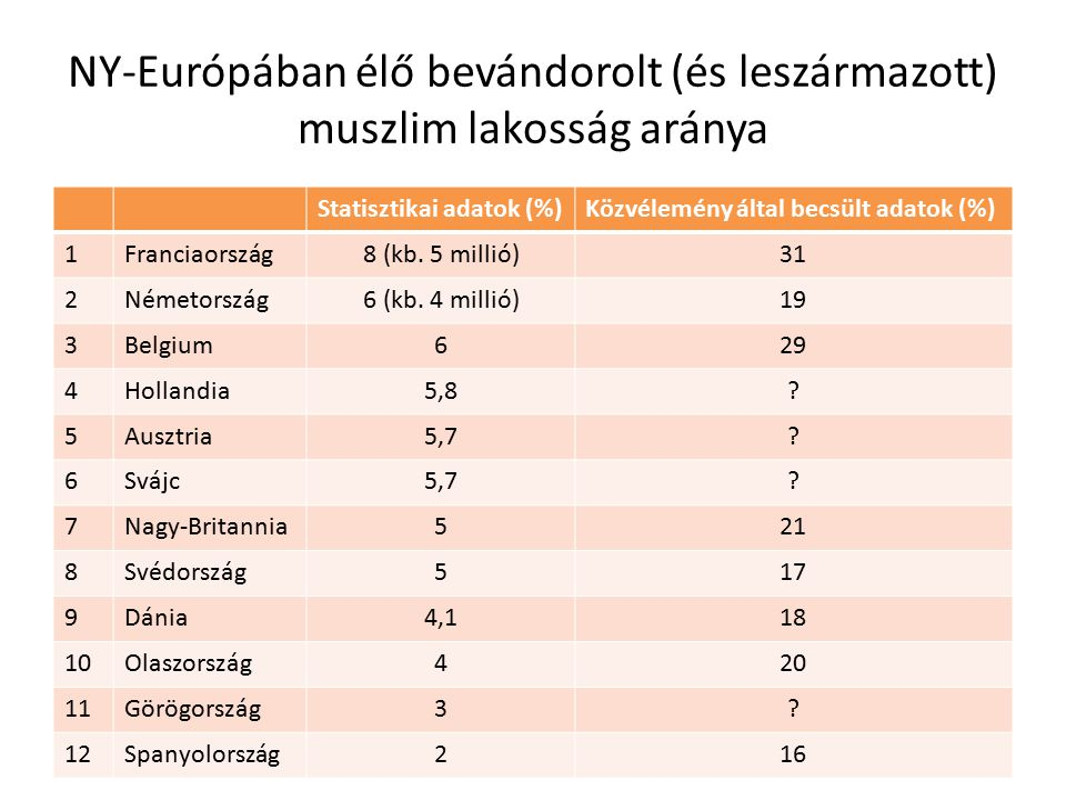 NY-Európában élő bevándorolt (és leszármazott) muszlim lakosság aránya