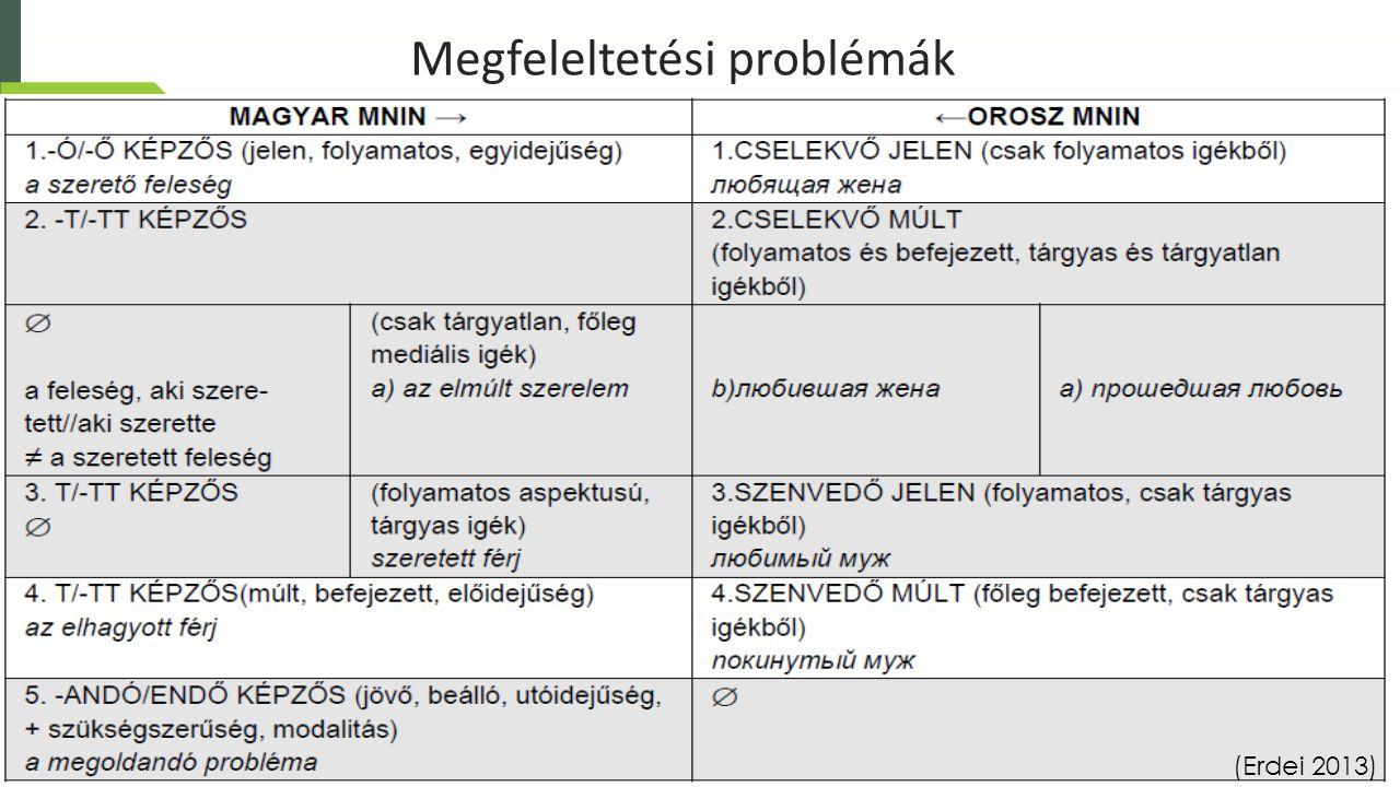 Megfeleltetési problémák