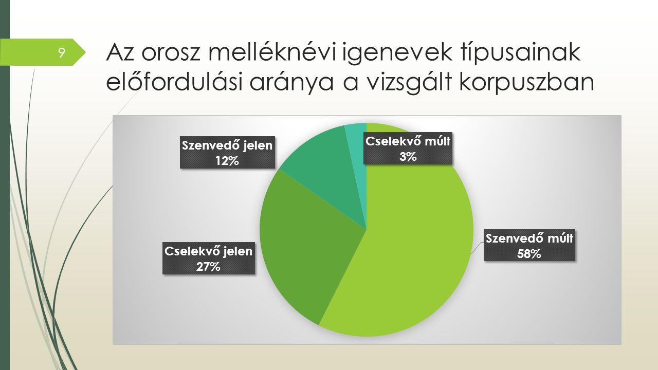 Az orosz melléknévi igenevek típusainak előfordulási aránya а vizsgált korpuszban
