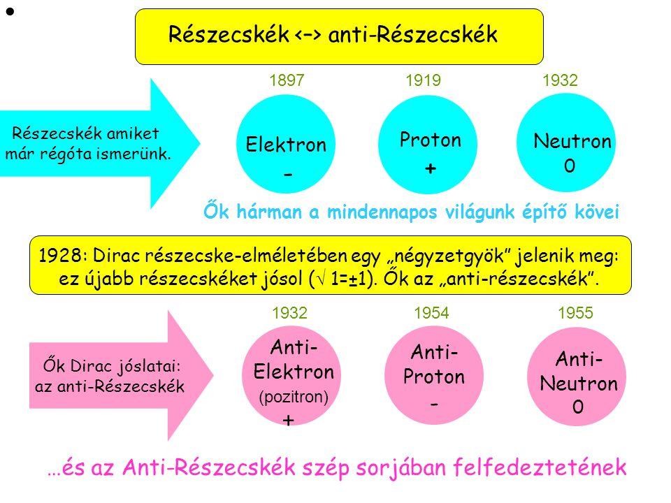 Részecskék <–> anti-Részecskék
