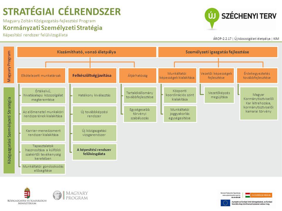 STRATÉGIAI CÉLRENDSZER Magyary Zoltán Közigazgatás-fejlesztési Program Kormányzati Személyzeti Stratégia Képesítési rendszer felülvizsgálata