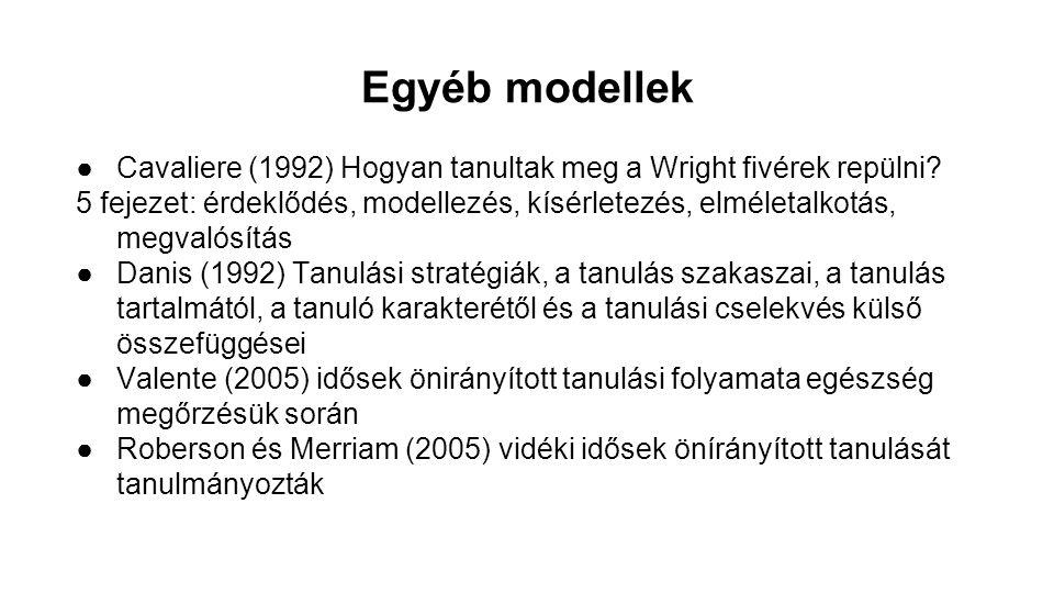 Egyéb modellek Cavaliere (1992) Hogyan tanultak meg a Wright fivérek repülni