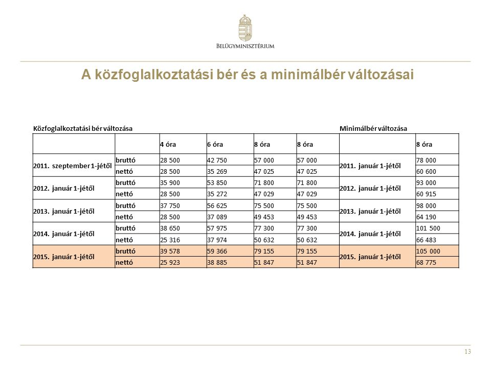 A közfoglalkoztatási bér és a minimálbér változásai